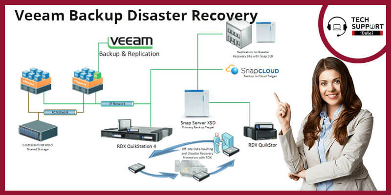 Veeam Backup Disaster Recovery